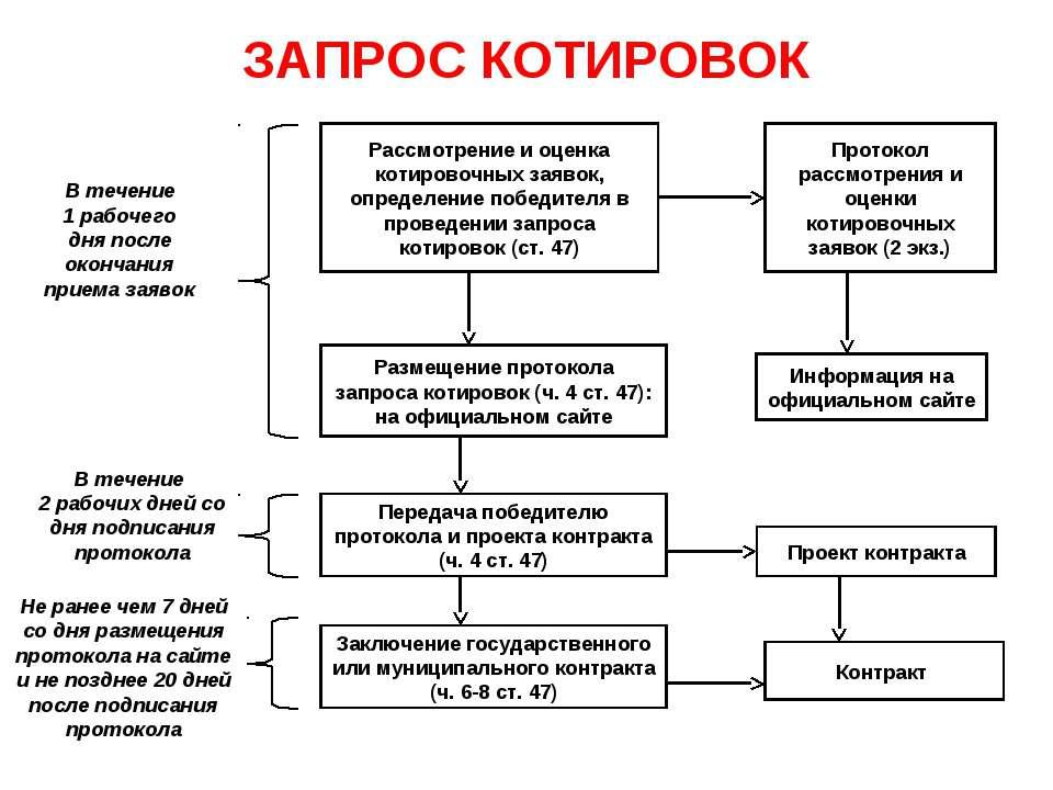 ЗАПРОС КОТИРОВОК Рассмотрение и оценка котировочных заявок, определение побед...