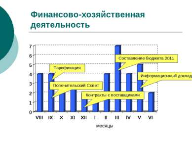 Финансово-хозяйственная деятельность месяцы Попечительский Совет Тарификация ...