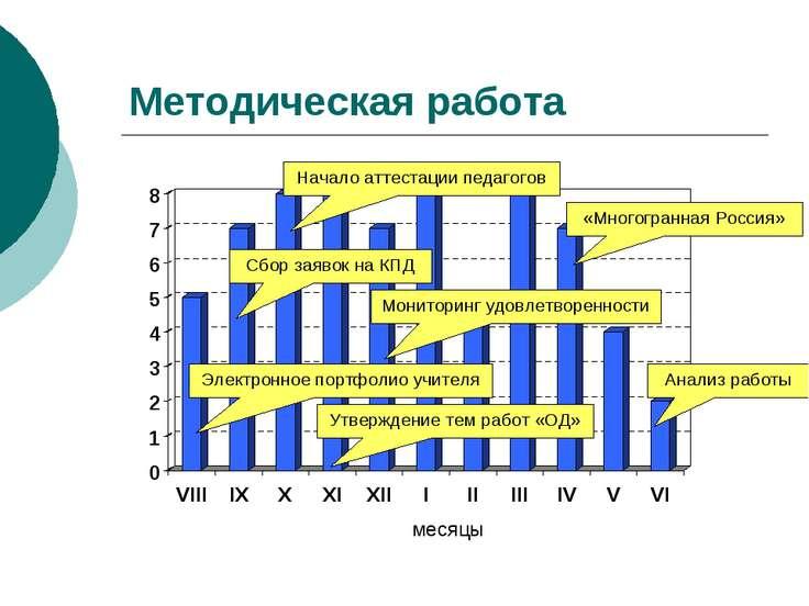 Методическая работа месяцы Электронное портфолио учителя Сбор заявок на КПД Н...