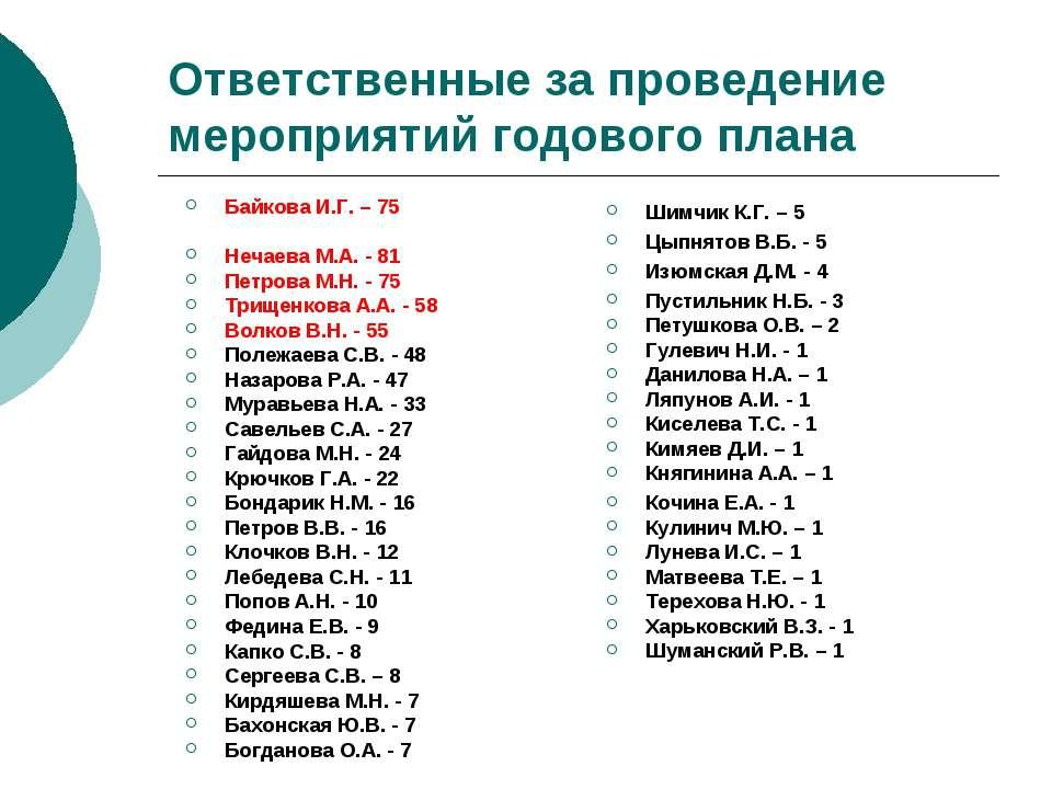 Ответственные за проведение мероприятий годового плана Байкова И.Г. – 75 Неча...