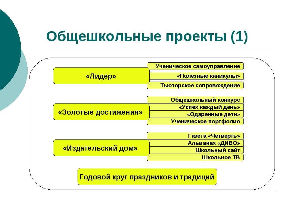 Общешкольные проекты (1) Годовой круг праздников и традиций