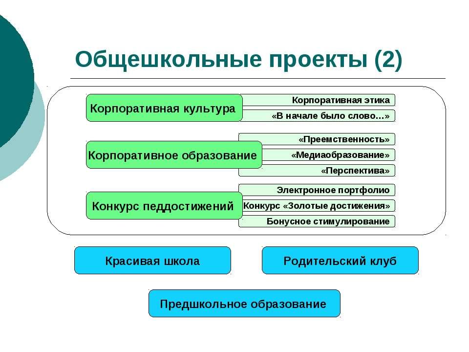 Общешкольные проекты (2) Предшкольное образование Родительский клуб Красивая ...