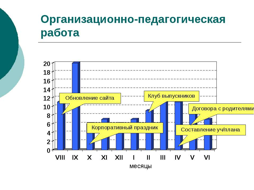 Организационно-педагогическая работа месяцы Корпоративный праздник Обновление...