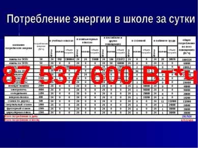 87 537 600 Вт*ч