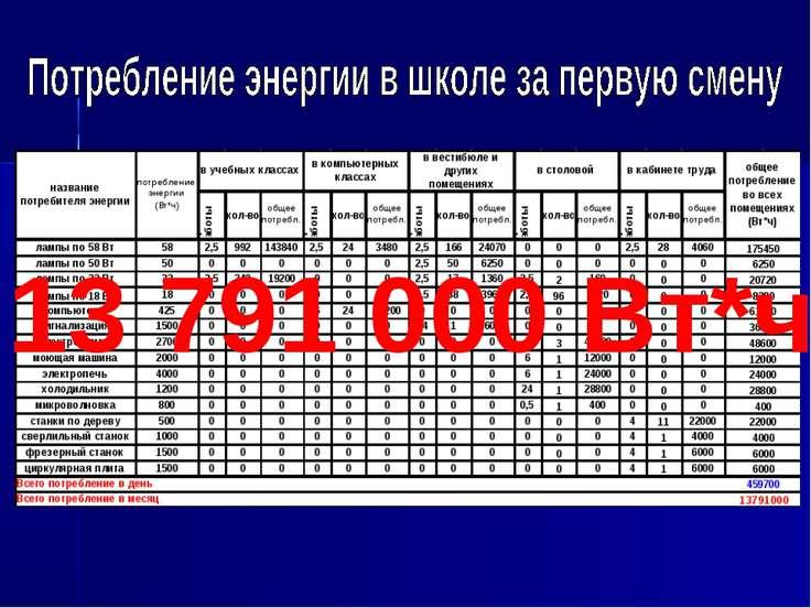 13 791 000 Вт*ч