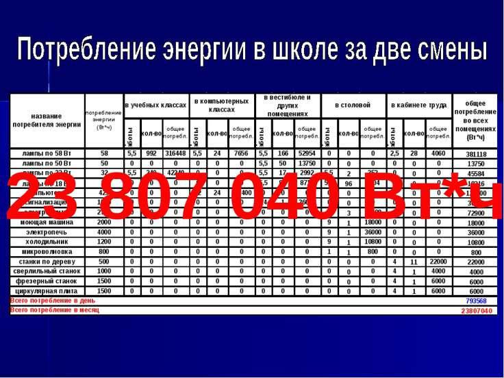 23 807 040 Вт*ч