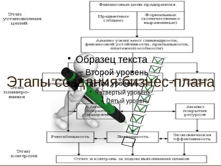 Этапы создания бизнес-плана