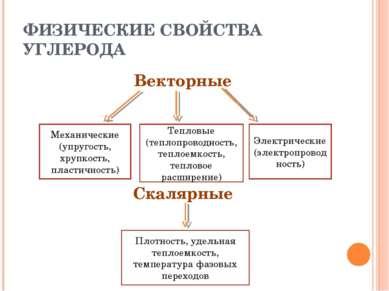 ФИЗИЧЕСКИЕ СВОЙСТВА УГЛЕРОДА Векторные Скалярные Механические (упругость, хру...