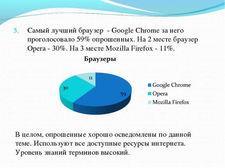 Самый лучший браузер - Google Chrome за него проголосовало 59% опрошенных. На...