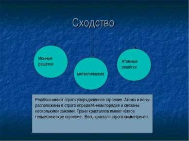Сходство Ионные решётки Атомные решётки Решётки имеют строго упорядоченное ст...