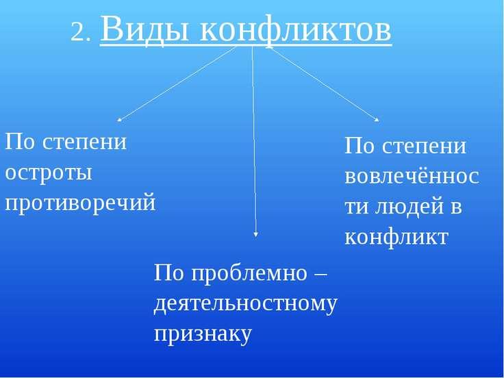 2. Виды конфликтов По степени остроты противоречий По проблемно –деятельностн...