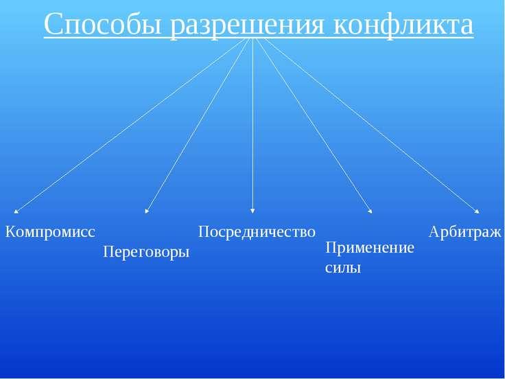 Способы разрешения конфликта Компромисс Переговоры Посредничество Применение ...
