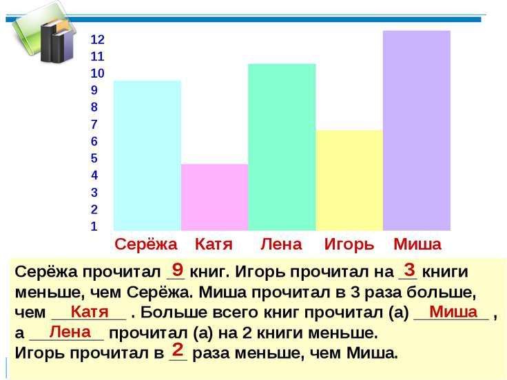12 11 10 9 8 7 6 5 4 3 2 1 Серёжа Катя Игорь Лена Миша Серёжа прочитал __ кни...