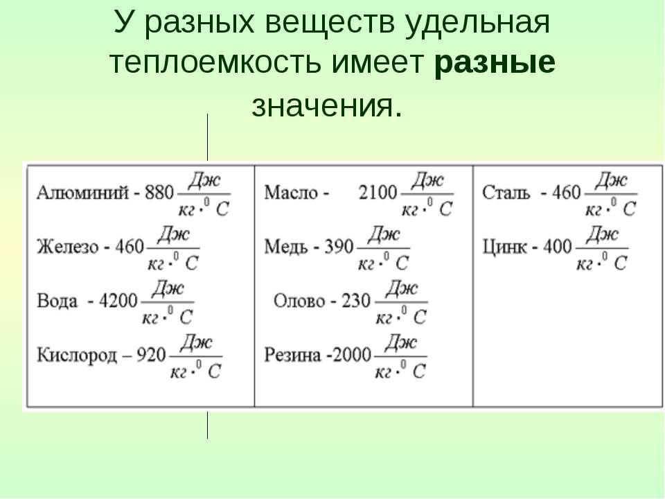 У разных веществ удельная теплоемкость имеет разные значения.