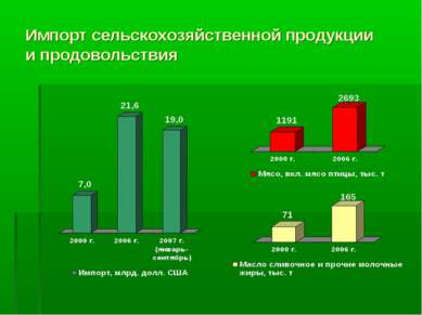 Импорт сельскохозяйственной продукции и продовольствия
