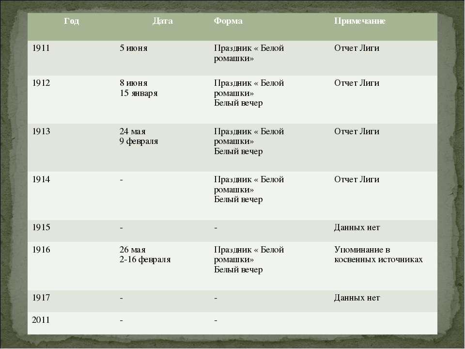 Год Дата Форма Примечание 1911 5 июня Праздник « Белой ромашки» Отчет Лиги 19...