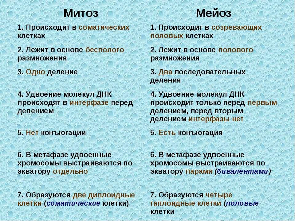 Митоз Мейоз 1. Происходит в соматических клетках 1. Происходит в созревающих ...