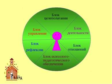 Блок целеполагания Блок деятельности Блок отношений Блок психолого-педагогиче...