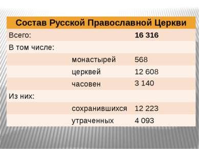 Состав Русской Православной Церкви Всего: 16 316 В томчисле:  монастырей 568...