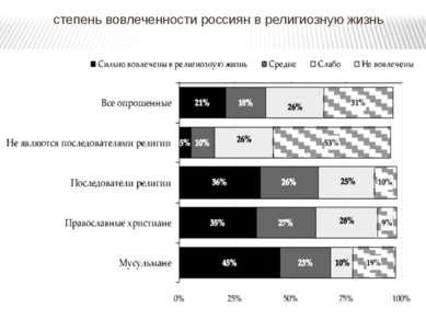 степень вовлеченности россиян в религиозную жизнь