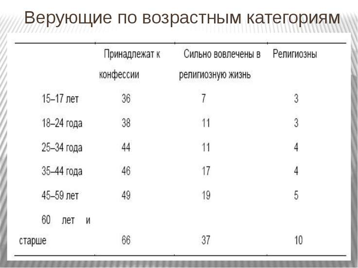 Верующие по возрастным категориям