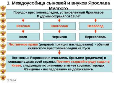 * 1. Междоусобица сыновей и внуков Ярослава Мудрого Порядок престолонаследия,...