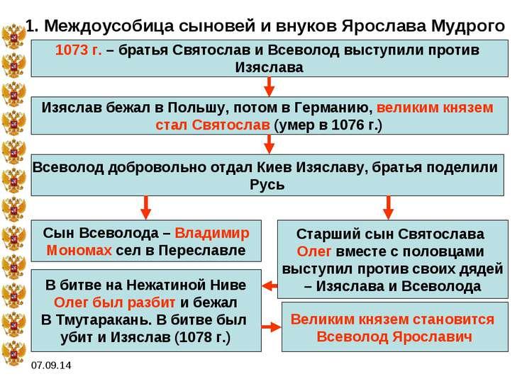 * 1. Междоусобица сыновей и внуков Ярослава Мудрого 1073 г. – братья Святосла...