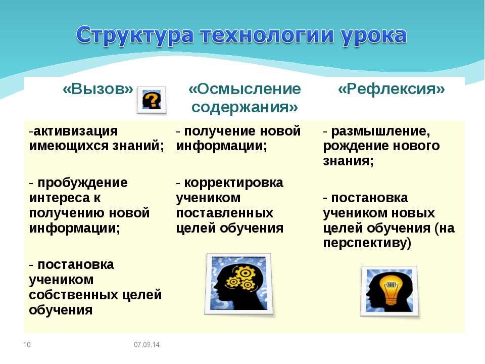 * * «Вызов» «Осмысление содержания» «Рефлексия» активизация имеющихся знаний;...