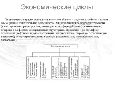Экономические циклы Экономические циклы охватывают почти все области народног...