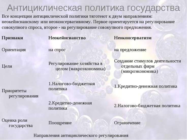 Антициклическая политика государства Направления антициклического регулирован...