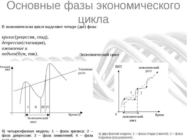 Основные фазы экономического цикла В экономическом цикле выделяют четыре (две...