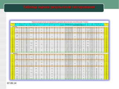 Таблица оценки результатов тестирования *