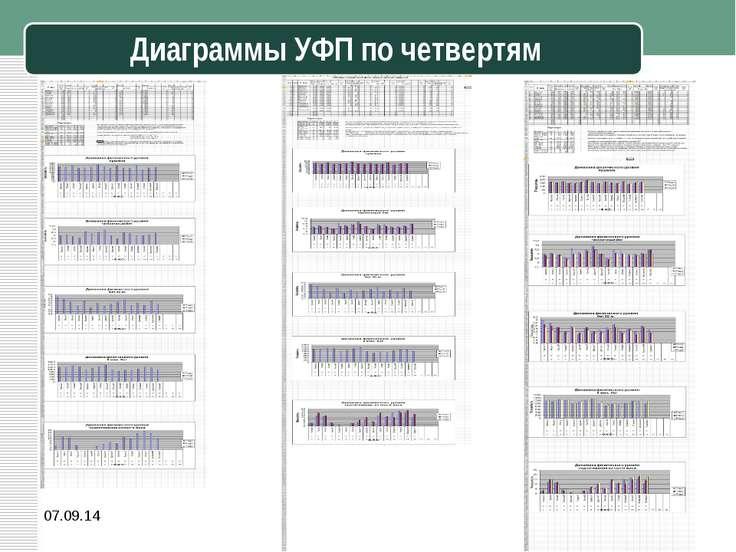 * Диаграммы УФП по четвертям