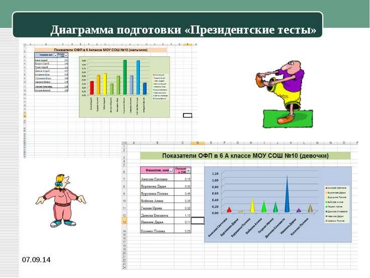 Диаграмма подготовки «Президентские тесты» *