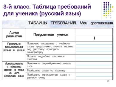 * 3-й класс. Таблица требований для ученика (русский язык)