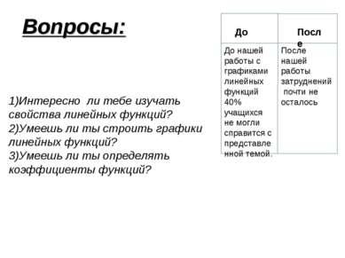 Вопросы: 1)Интересно ли тебе изучать свойства линейных функций? 2)Умеешь ли т...