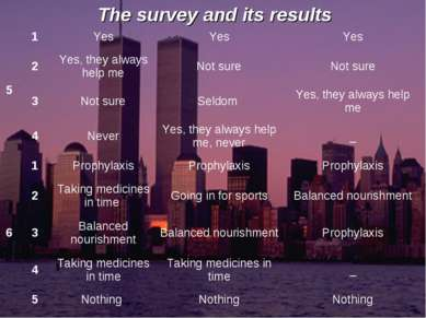 The survey and its results
