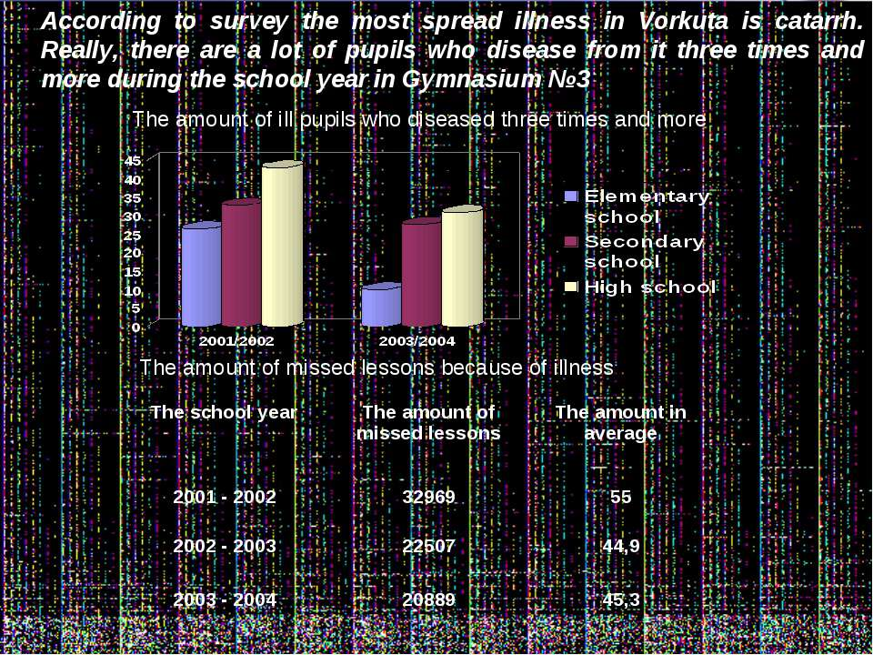 According to survey the most spread illness in Vorkuta is catarrh. Really, th...