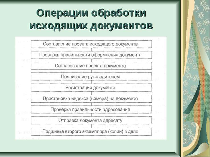 Операции обработки исходящих документов