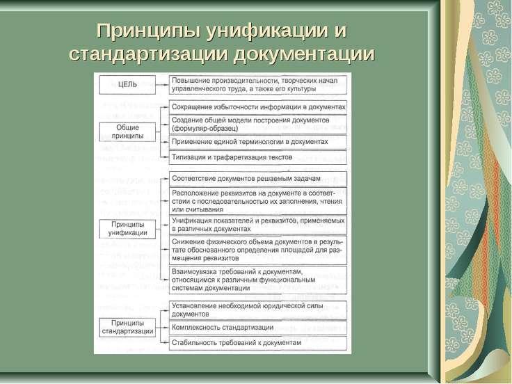 Принципы унификации и стандартизации документации