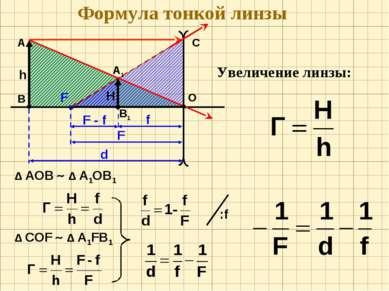 Формула тонкой линзы О F А В h C Δ АОВ Δ А1ОВ1 Δ CОF Δ А1FВ1 Увеличение линзы: