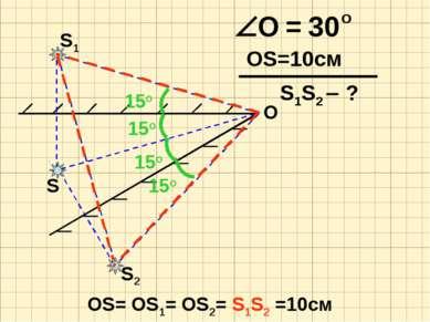 S O S2 S1 OS=10см 15о 15о 15о 15о OS= OS1= OS2= S1S2 =10см S1S2 - ?
