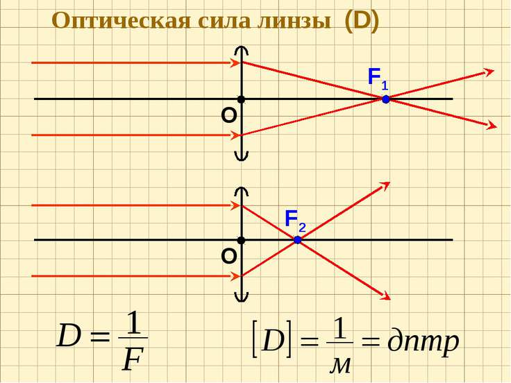 Оптическая сила линзы (D)