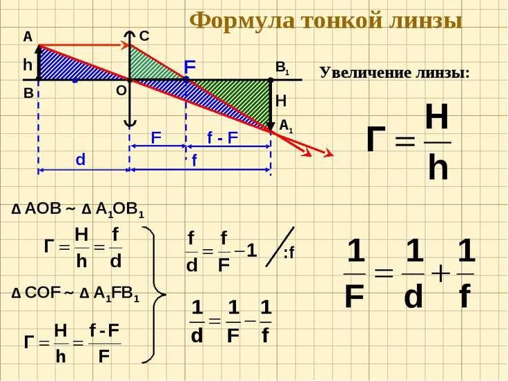 H Формула тонкой линзы Увеличение линзы: О F А В h Δ АОВ Δ А1ОВ1 Δ CОF Δ А1FВ1 C