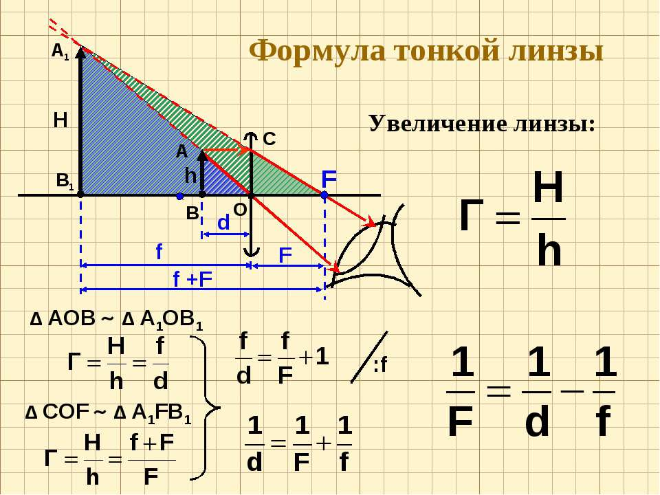 Формула тонкой линзы Увеличение линзы: О F А В h C Δ АОВ Δ А1ОВ1 Δ CОF Δ А1FВ1