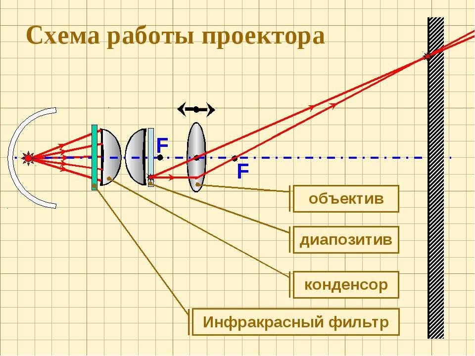 F F Схема работы проектора конденсор объектив Инфракрасный фильтр диапозитив