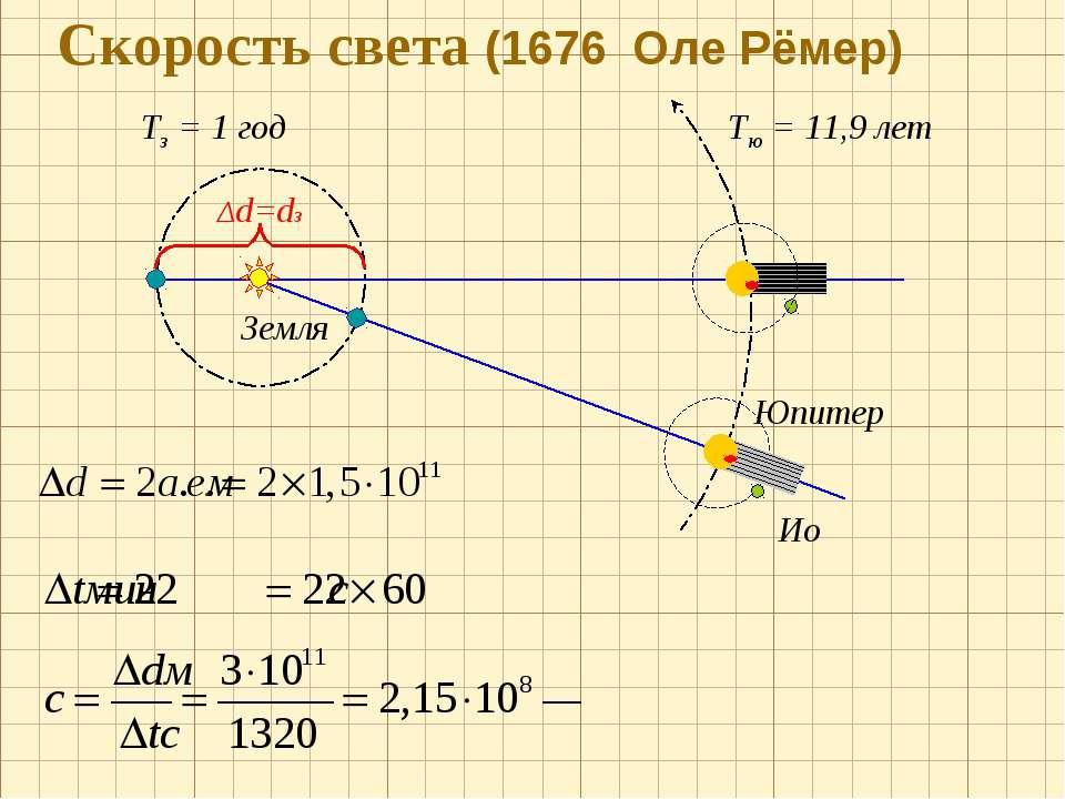 Скорость света (1676 Оле Рёмер) Тз = 1 год Δd=dз Земля Юпитер Ио Тю = 11,9 лет
