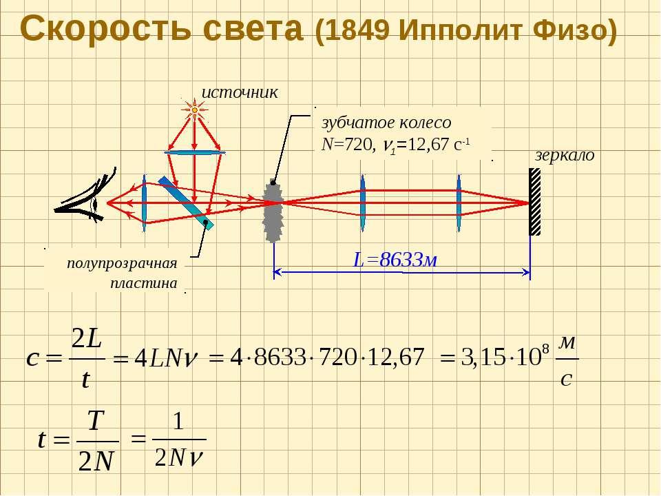 Скорость света (1849 Ипполит Физо) источник зеркало зубчатое колесо N=720, 1=...