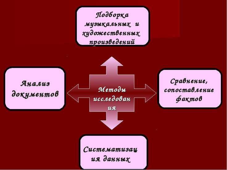 Анализ документов Сравнение, сопоставление фактов Систематизация данных Подбо...