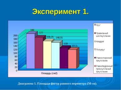 Эксперимент 1. Диаграмма 1. Площади фигур равного периметра (50 см).